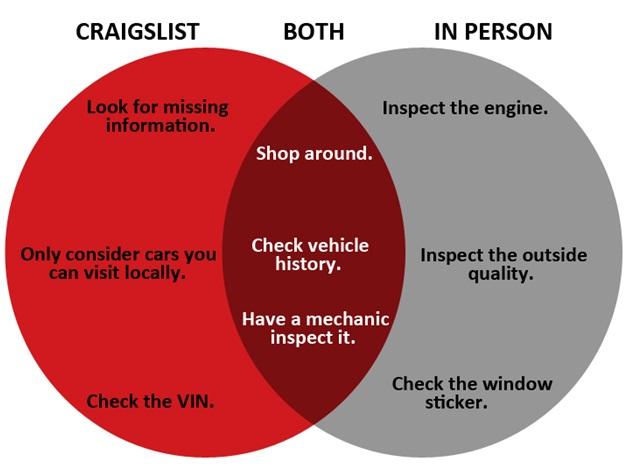 How to Buy a Car on Craigslist