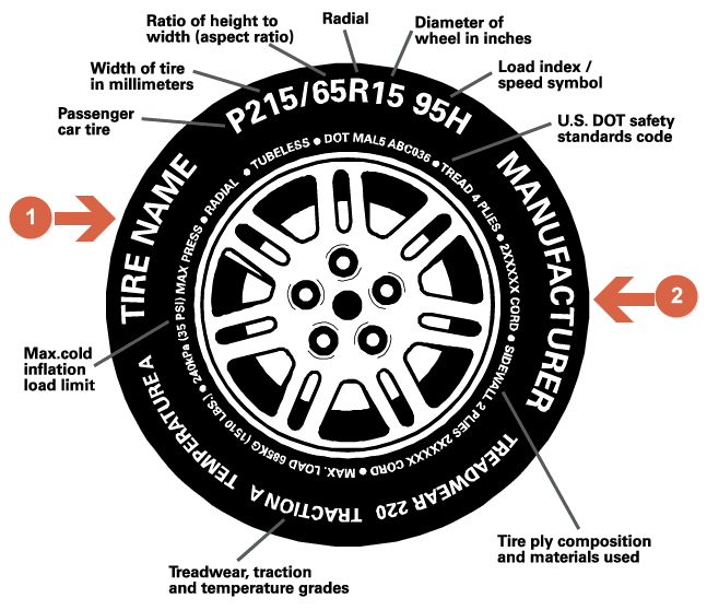 The make and model of a tyre