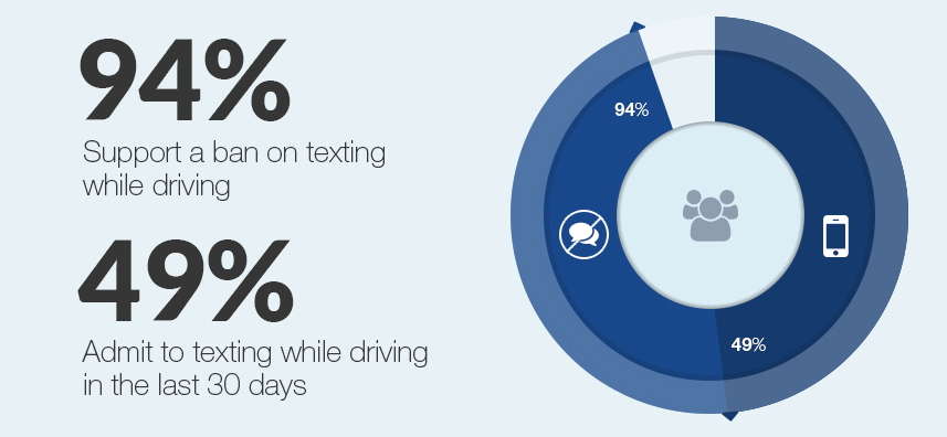 Texting while Driving Statistics
