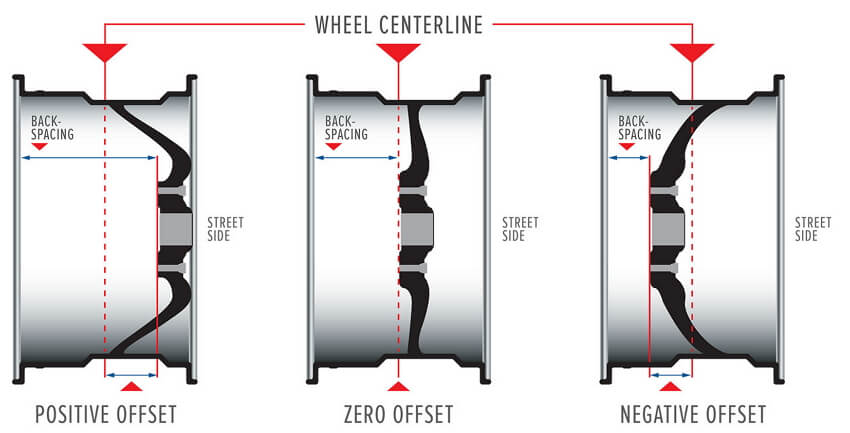 how to measure wheel offset