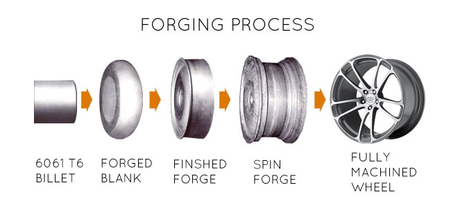 Forging process