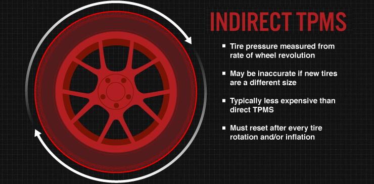 Indirect TPMS sensors