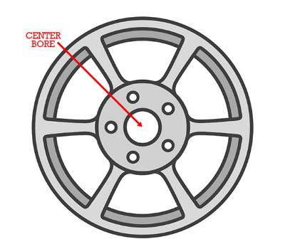 Wheel Center Bore